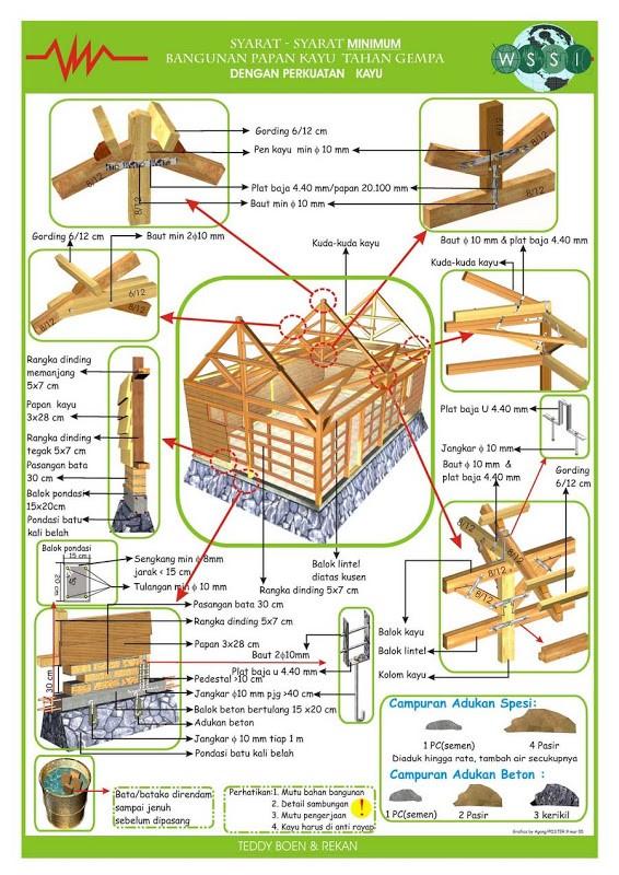 Desain bangunan tahan gempa